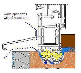 mostek termiczny